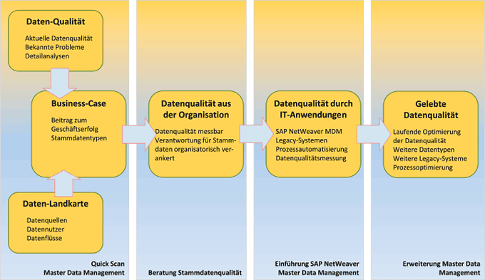 Stammdaten-Bausteine