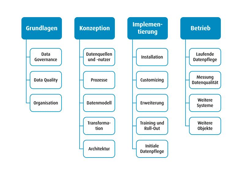 Stammdaten Projektphasen