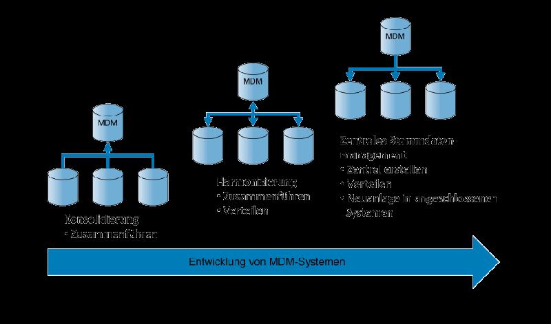 Stammdaten-Prozess
